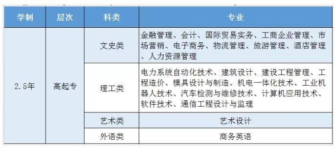 广东南方职业学院成人高考报名插图(1)
